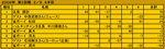 スーワンコウ点数表2008/2.jpg